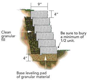 Garden Wall Image 1